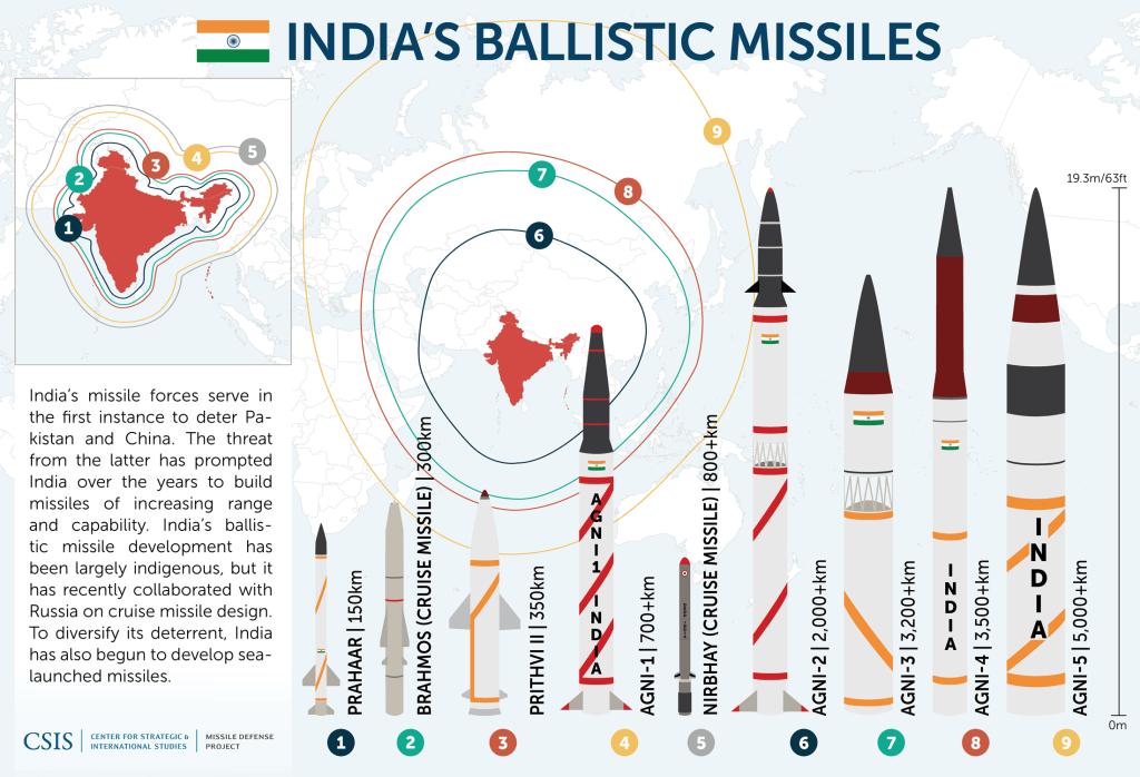 Indias Missiles